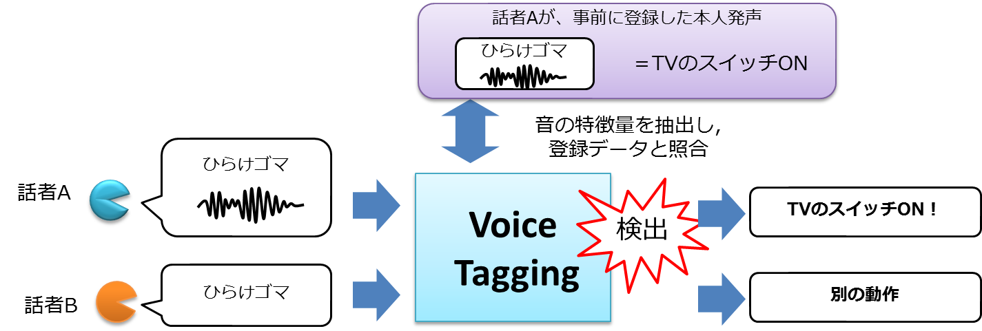 VoiceTagging