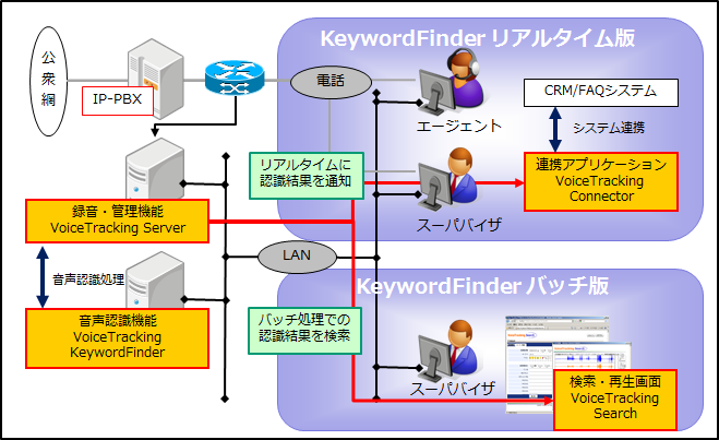 VoiceTracking KeywordFinder 構成イメージ