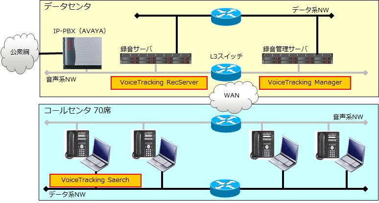 通話録音システム構成図