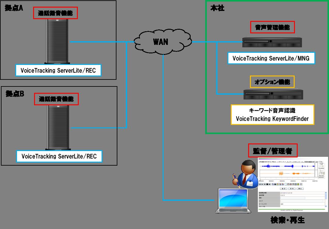 VTSLite_複数拠点構成図