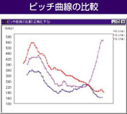 ピッチ曲線の比較
