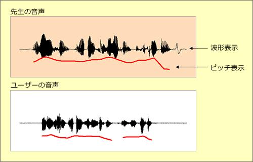 音声の比較