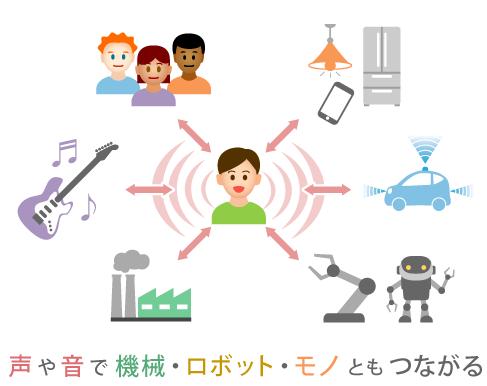 声や音で機械・ロボット・モノともつながる