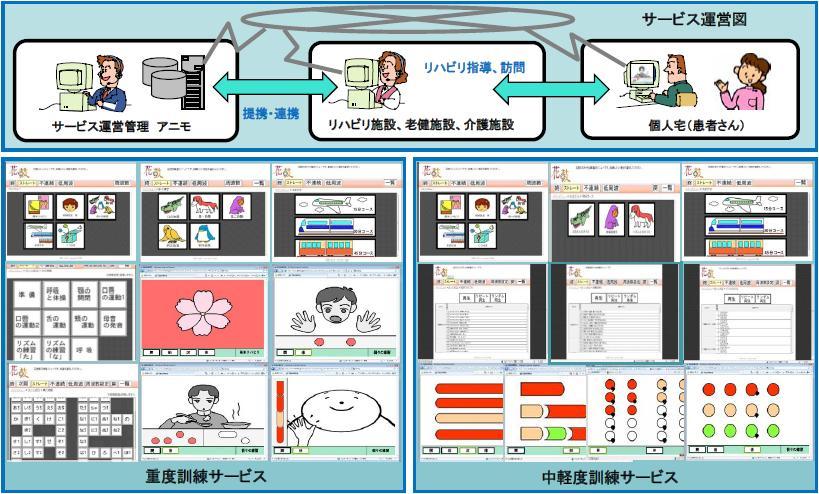 花鼓SaaSのサービス運営図と訓練画面