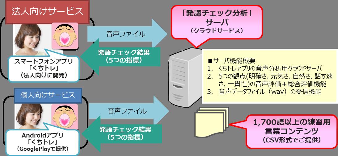 法人様向け「発語チェック分析」クラウドサービスのご提供